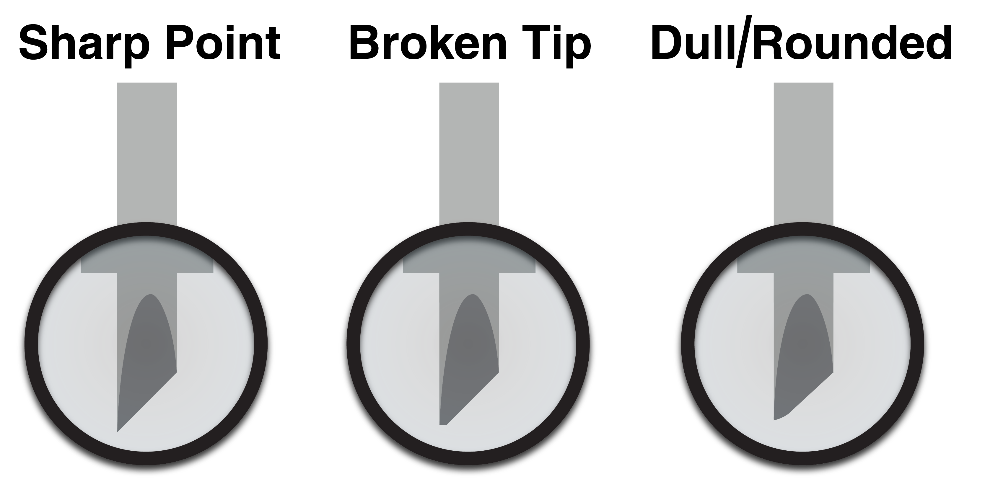 Look at your blade tip to see whether it's sharp, broken, and worn down.