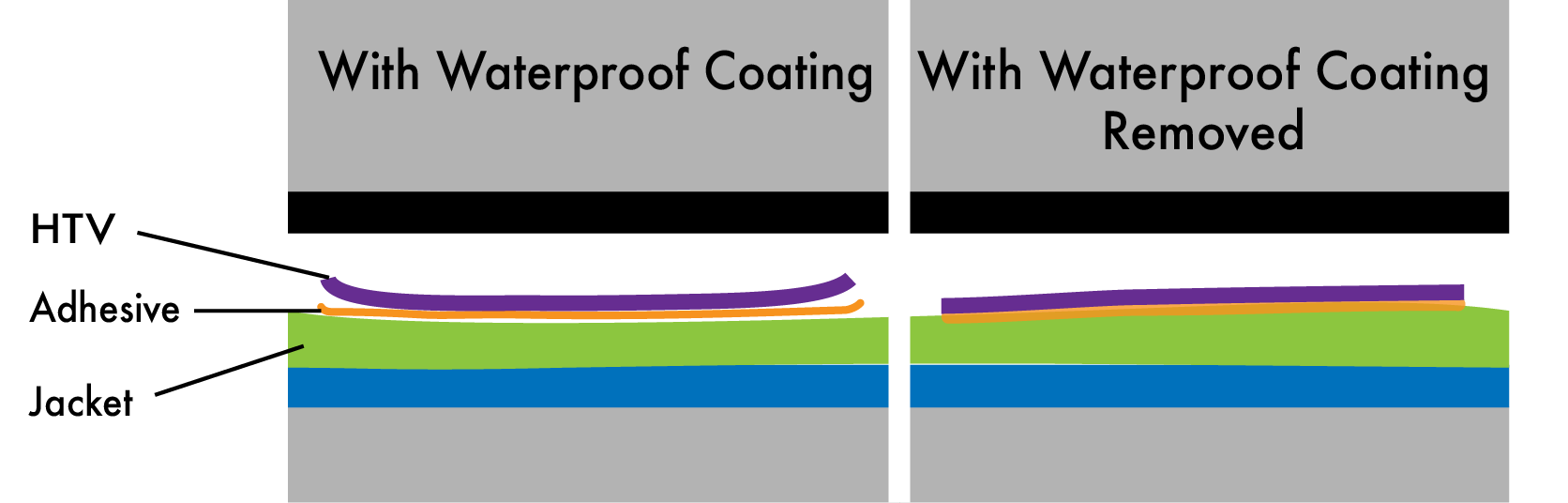 Illustration of how HTV doesn't stick to a waterproof coated fabric